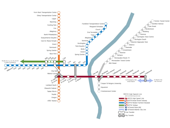 My suggested improvement, which includes far more information about transfers and how PATCO fits into the larger Greater Philadelphia transit system.